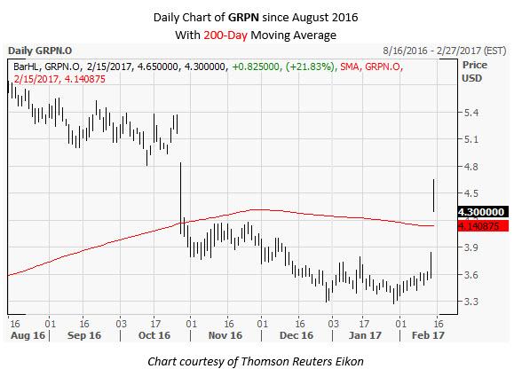 GRPN Daily Chart February 15