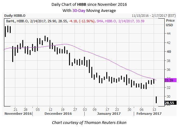 HIBB Daily Chart February 14