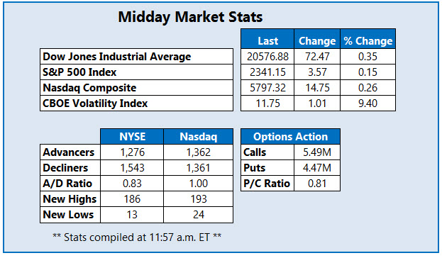 Midday Market Stats February 15