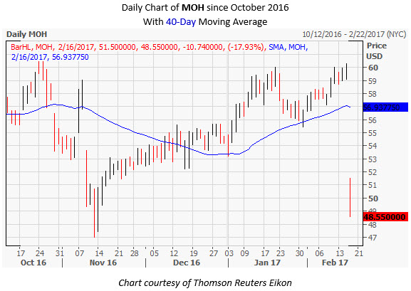MOH Daily Chart February 16
