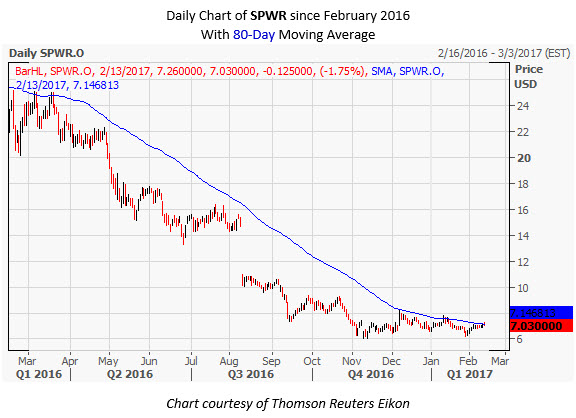 SPWR Daily Chart February 13