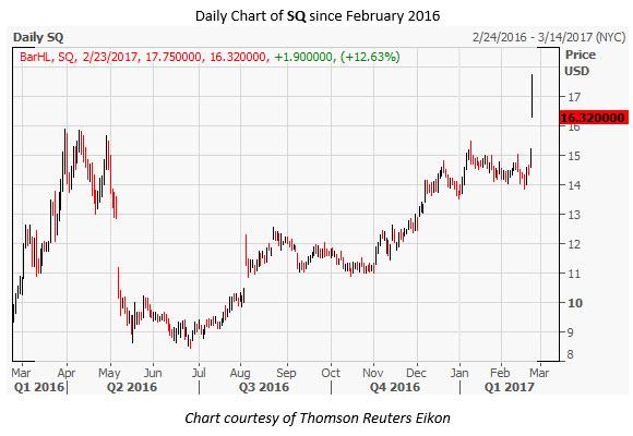SQ Daily Chart February 23