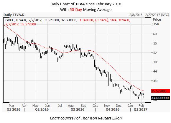 TEVA Daily Chart February 7