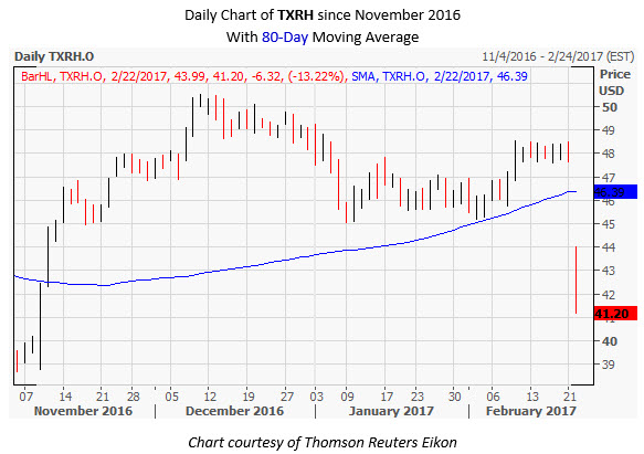 TXRH Daily Chart February 22