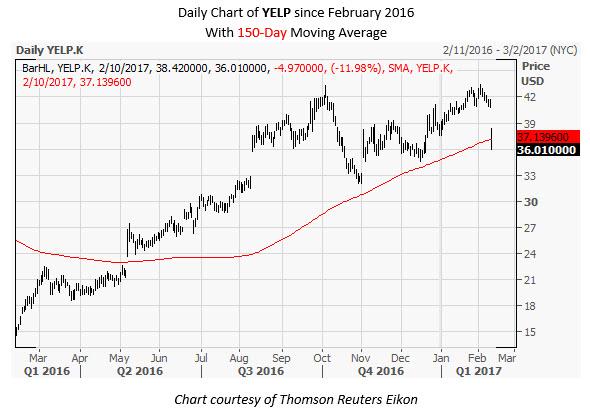 YELP Daily Chart February 10