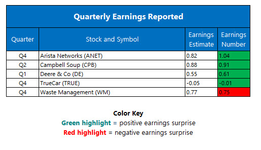 corporate earnings feb 17