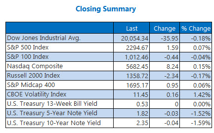 indexes closing summary Feb 8
