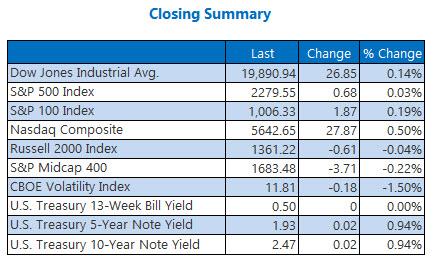 Indexes closing summary February 1