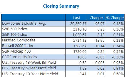 Indexes closing summary February 10
