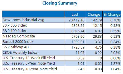 Indexes closing summary February 13