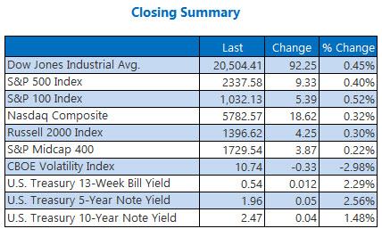 Indexes closing summary February 14