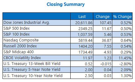Indexes closing summary February 15