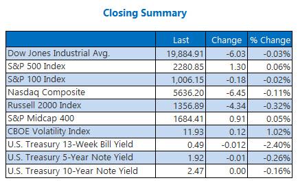 Indexes closing summary February 2