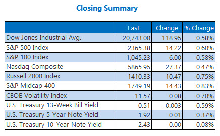 Indexes closing summary February 21