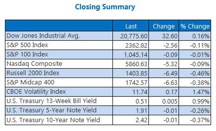 Indexes closing summary February 22