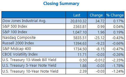 Indexes closing summary February 23