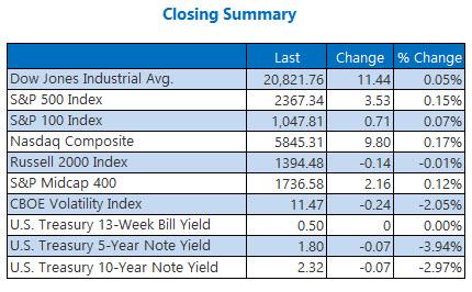 Indexes closing summary February 24