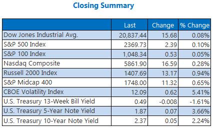 Indexes closing summary February 27