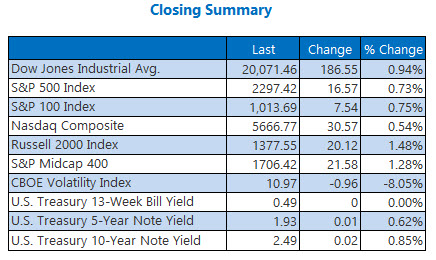 Indexes closing summary February 3