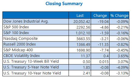 Indexes closing summary February 6