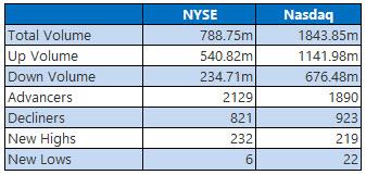 NYSE and NASDAQ stats February 10
