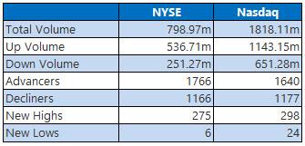 NYSE and NASDAQ stats February 13