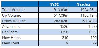 NYSE and NASDAQ stats February 14