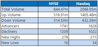 NYSE and NASDAQ stats February 15
