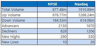 NYSE and NASDAQ stats February 21