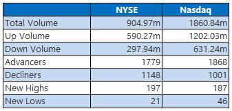 NYSE and NASDAQ stats February 27