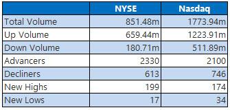 NYSE and NASDAQ stats February 3