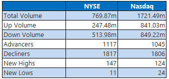 NYSE and NASDAQ stats February 6