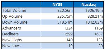 NYSE and NASDAQ stats February 7