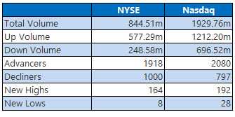 NYSE and NASDAQ stats February 9