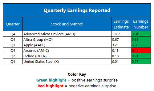 Quarterly Earnings February 1