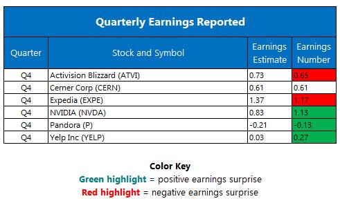 Quarterly Earnings February 10
