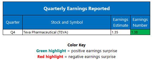 Quarterly Earnings February 13