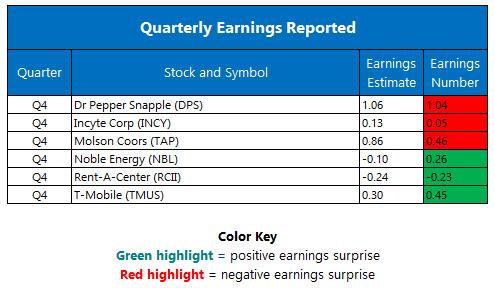 Quarterly Earnings February 14