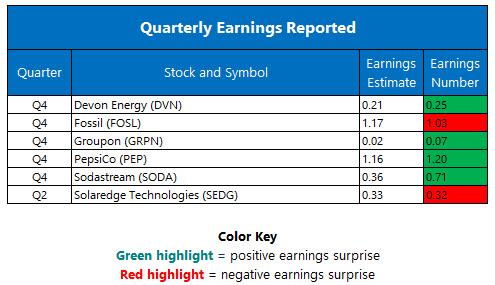 Quarterly Earnings February 15