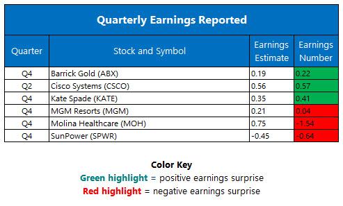 Quarterly Earnings February 16