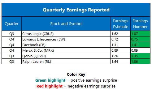 Quarterly Earnings February 2