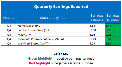 Quarterly Earnings February 21