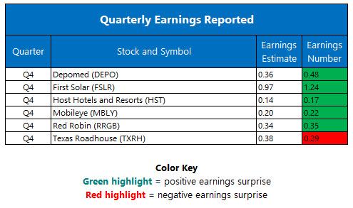Quarterly Earnings February 22