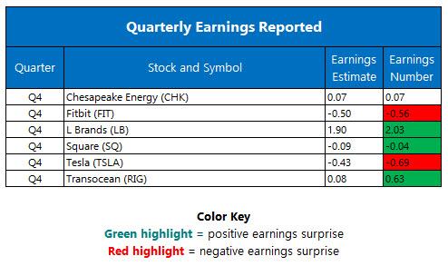 Quarterly Earnings February 23