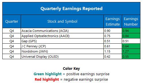 Quarterly Earnings February 24