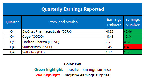 Quarterly Earnings February 27
