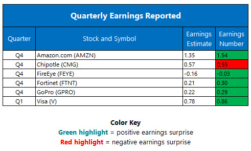 Quarterly Earnings February 3