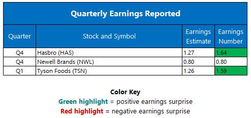 Quarterly Earnings February 6