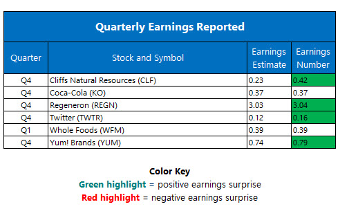 Quarterly Earnings February 9