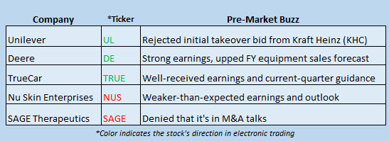 Buzz Stocks Feb 17